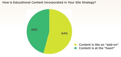Relationship of Educational Content and Your Website