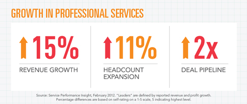 Professional Services Sector Grows 15%