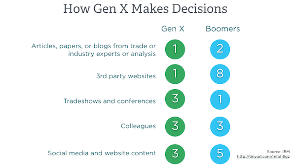 Priorities for Generation X Decision-Makers