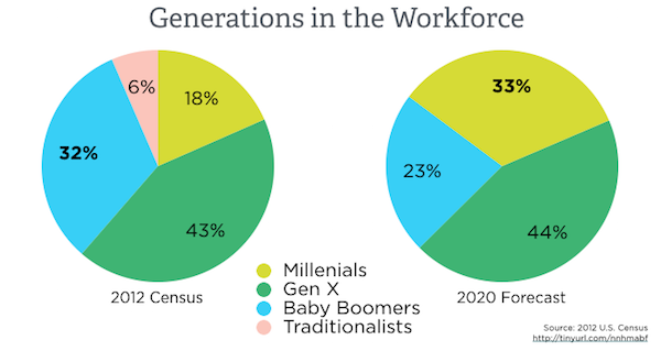 Changing Demographics of the U.S. Workforce