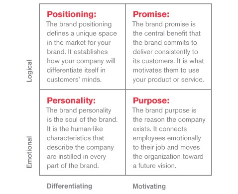 Brand Framework For Associates And Prospects Alike