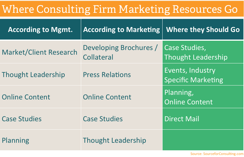 Marketing planning for consulting firms for Brand consulting firms