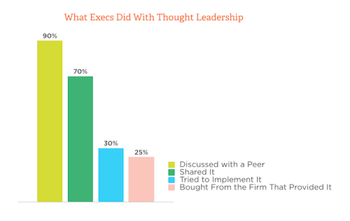 What Executives Do With Thought Leadership