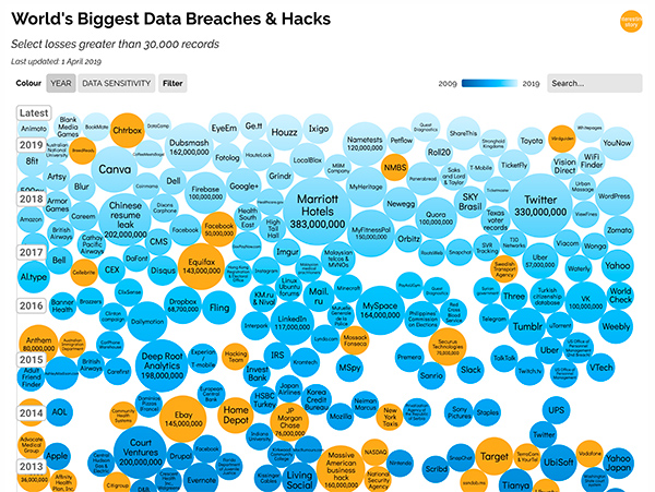Biggest Breaches and Hacks